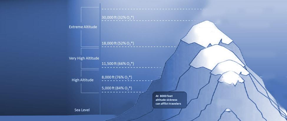 What Is Altitude Sickness - Sea level altitude
